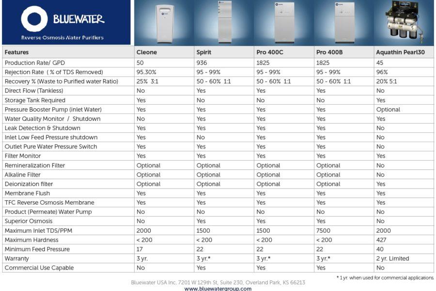 Elextrolux RO300 comparatif osmose inverse purificateur eau Bluewater Spirit vs Aquathin Pearl30