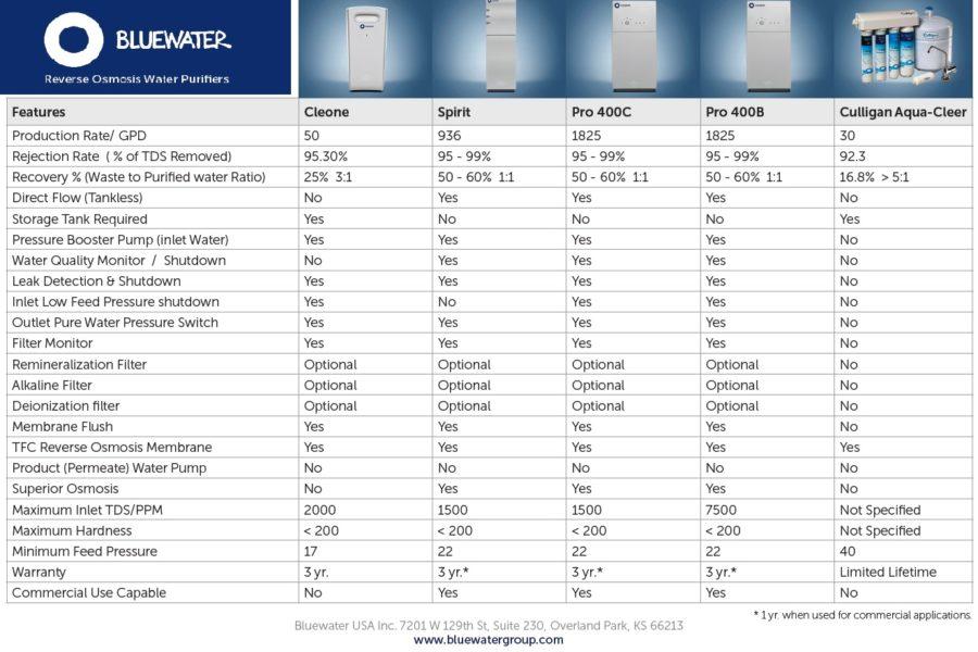 Elextrolux RO300 comparatif osmose inverse purificateur eau - Bluewater Spirit vs Culligan Aqua-Cleer