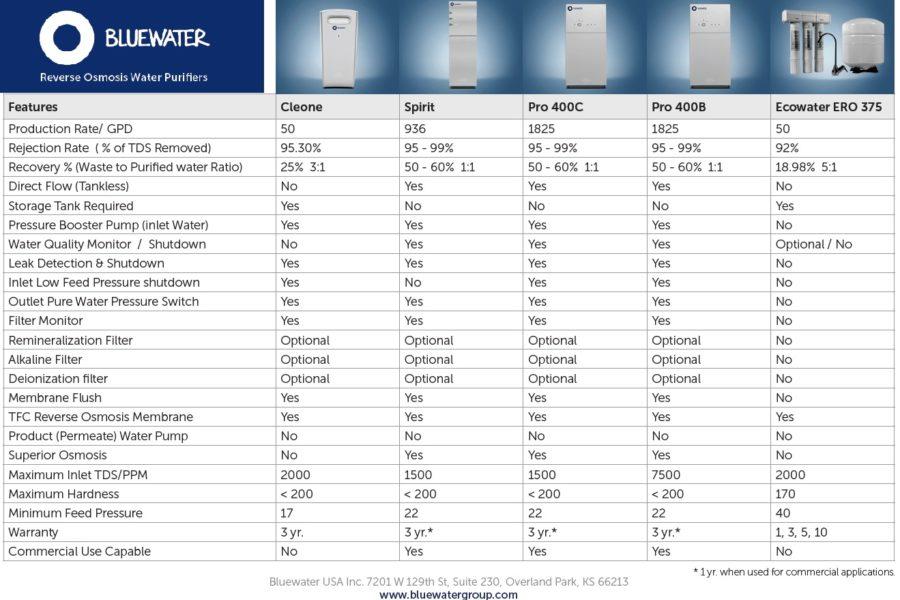 Elextrolux RO300 comparatif osmose inverse purificateur eau - Bluewater Spirit vs Ecowater ERO 375