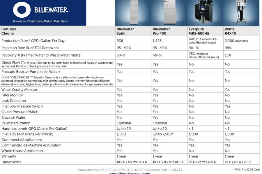 Elextrolux RO300 comparatif osmose inverse purificateur eau - Bluewater Spirit vs Everpure MRS-600HE vs Watts-R4X40