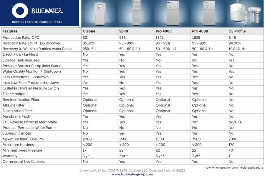 Elextrolux RO300 comparatif osmose inverse purificateur eau -Bluewater Spirit vs GE PROFILE