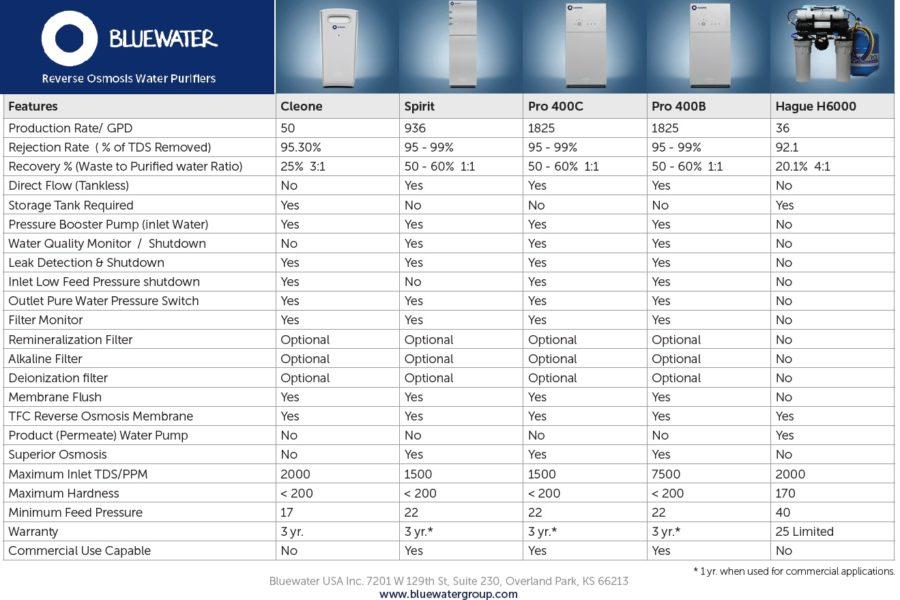 Elextrolux RO300 comparatif osmose inverse purificateur eau - Bluewater Spirit vs Hague H6000
