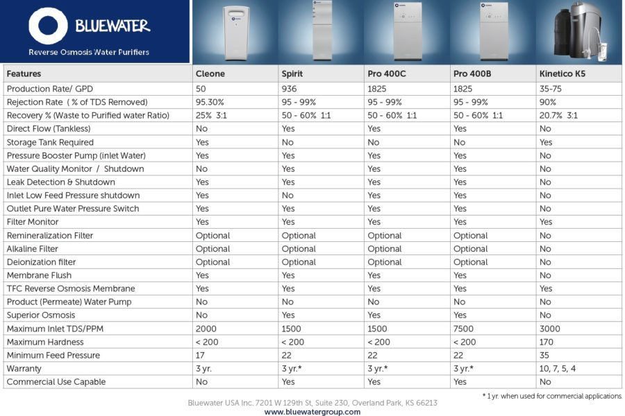 Elextrolux RO300 osmose inverse comparatif Bluewater Spirit vs Kinetico K5