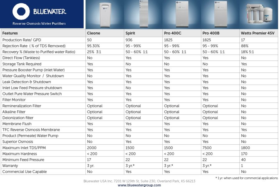 Elextrolux RO300 osmose inverse comparatif Bluewater Spirit vs Watts Premier 4SV