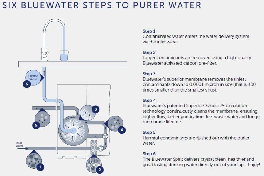 SuperiorOsmosis-osmoseur-electrolux-ro300-bluewater-spirit-300-processus-purification1