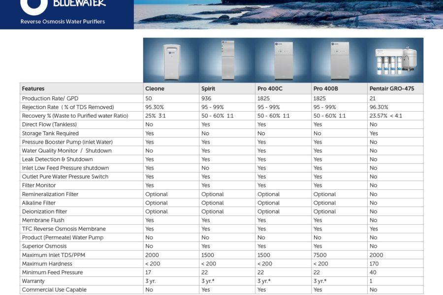 comparatif osmose inverse purificateur eau - Electrolux RO300 Bluewater Spirit vs Pentair Gro-475